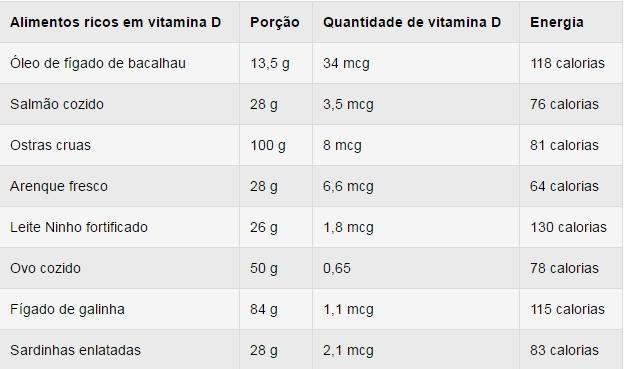 Alimentos ricos em vitamina D